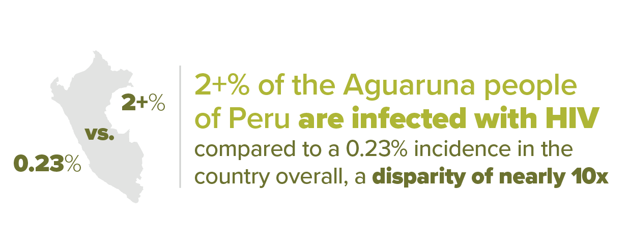 Aguaruna people of Peru are infected with HIV at 10 x the rate of the overall country
